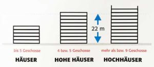 Highrise definition in Germany